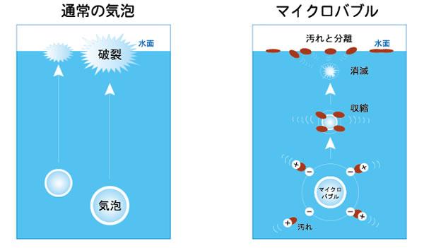 泡浮遊のイメージ